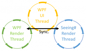 Sync WPF Seeing#